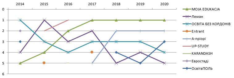 Рейтинг фірм навчання в Польщі